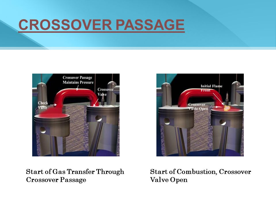 CROSSOVER PASSAGE Start of Gas Transfer Through Crossover Passage