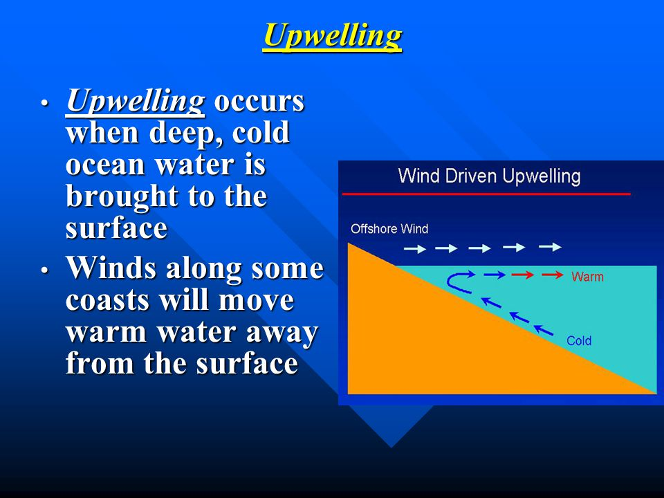 Upwelling occurs when deep, cold ocean water is brought to the surface