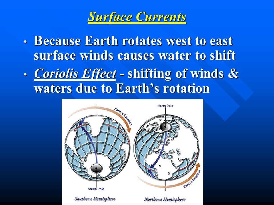 Because Earth rotates west to east surface winds causes water to shift