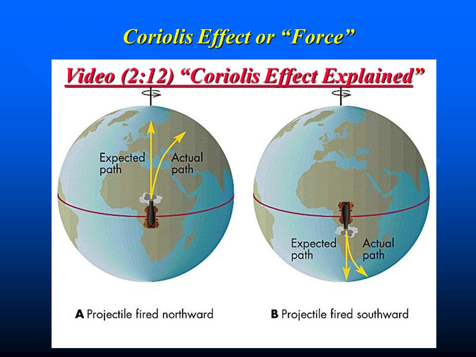 Coriolis Effect or Force