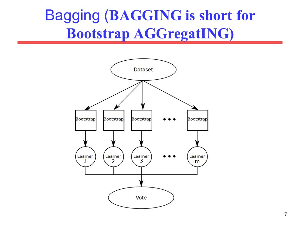 7 Bagging Is Short For Bootstrap Aggregating