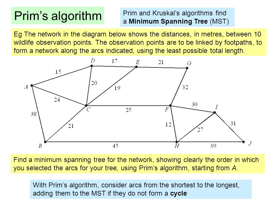 Algorithms on graphs in decision mathematics a graph consists of 4 prims ccuart Choice Image