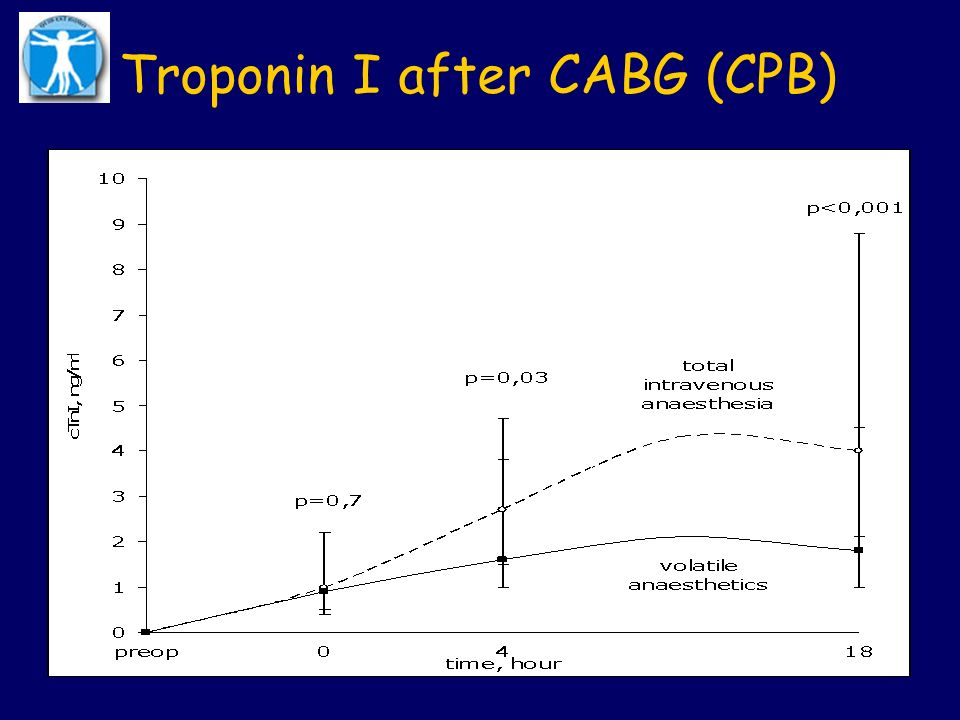 Troponin I after CABG (CPB)