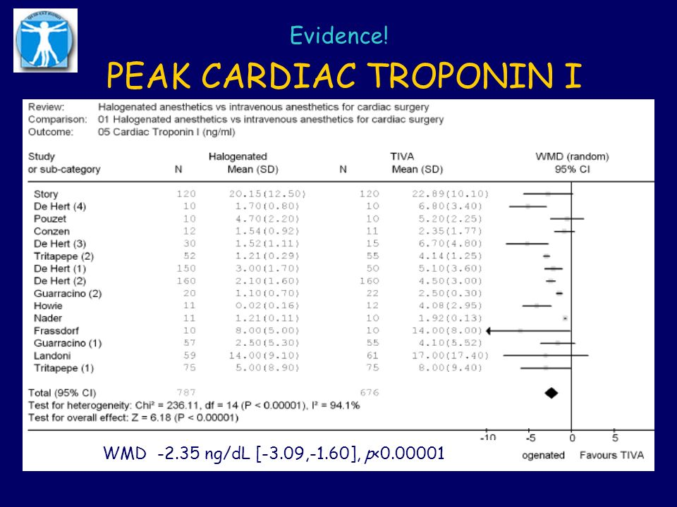 PEAK CARDIAC TROPONIN I