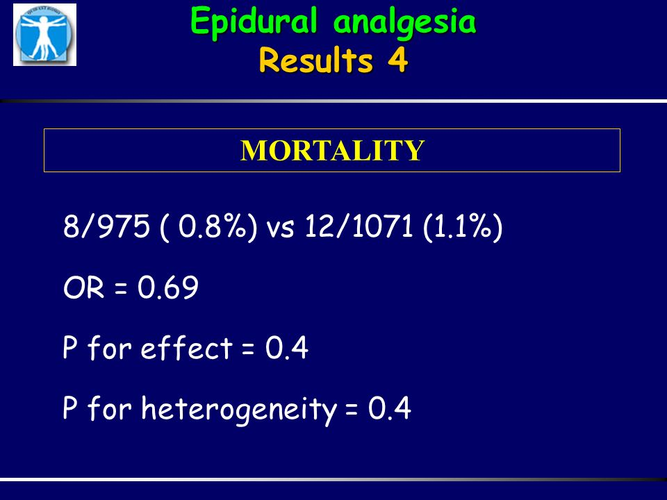 Epidural analgesia Results 4