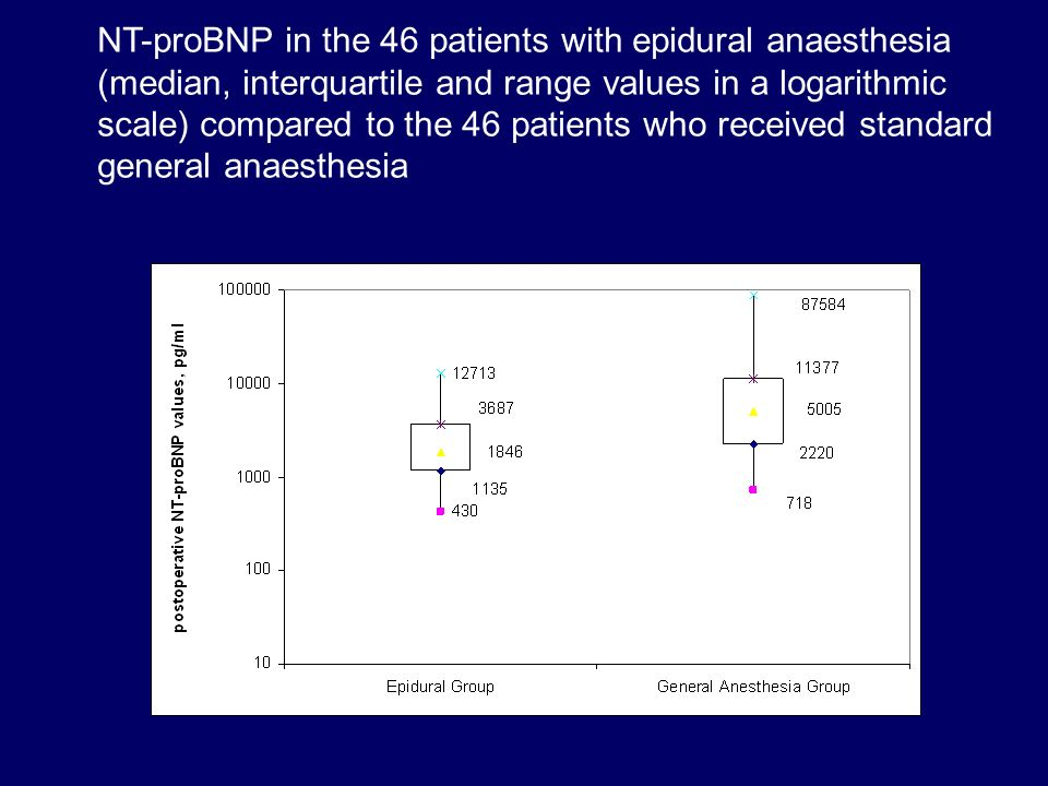 NT-proBNP in the 46 patients with epidural anaesthesia (median, interquartile and range values in a logarithmic scale) compared to the 46 patients who received standard general anaesthesia