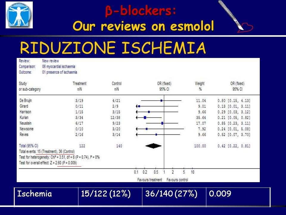 RIDUZIONE ISCHEMIA β-blockers: Our reviews on esmolol Ischemia