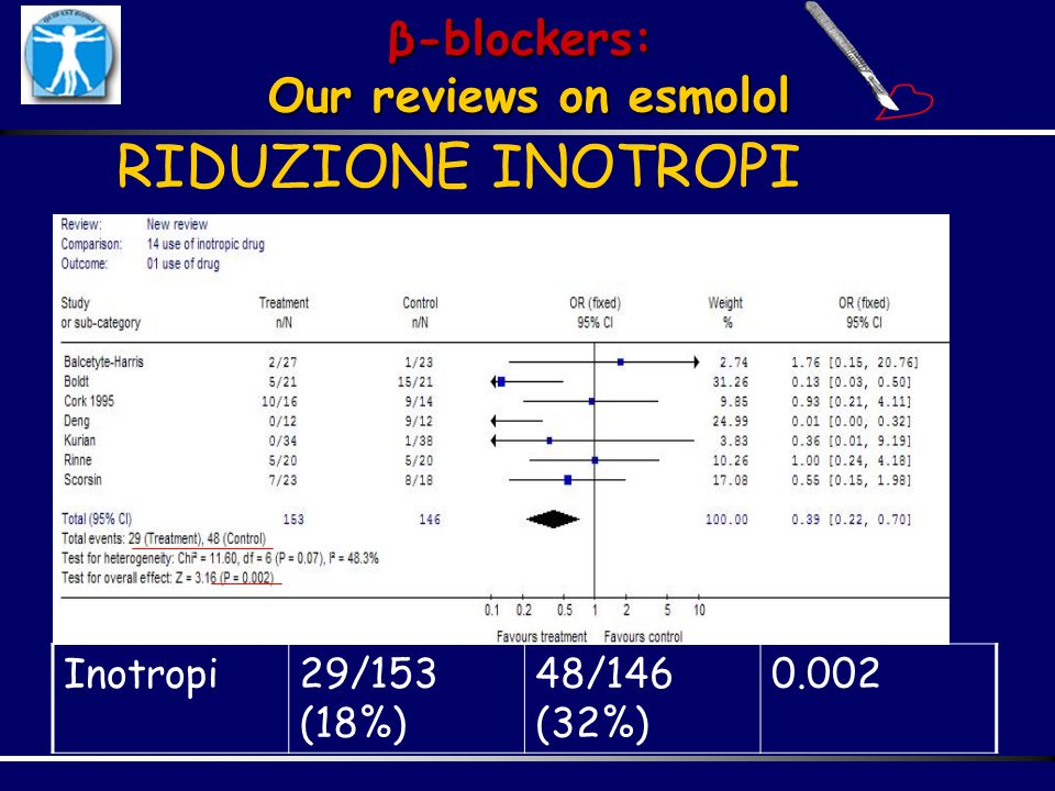 RIDUZIONE INOTROPI β-blockers: Our reviews on esmolol Inotropi