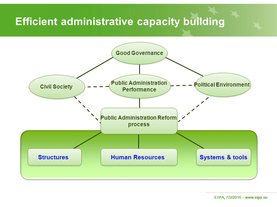 Efficient administrative capacity building