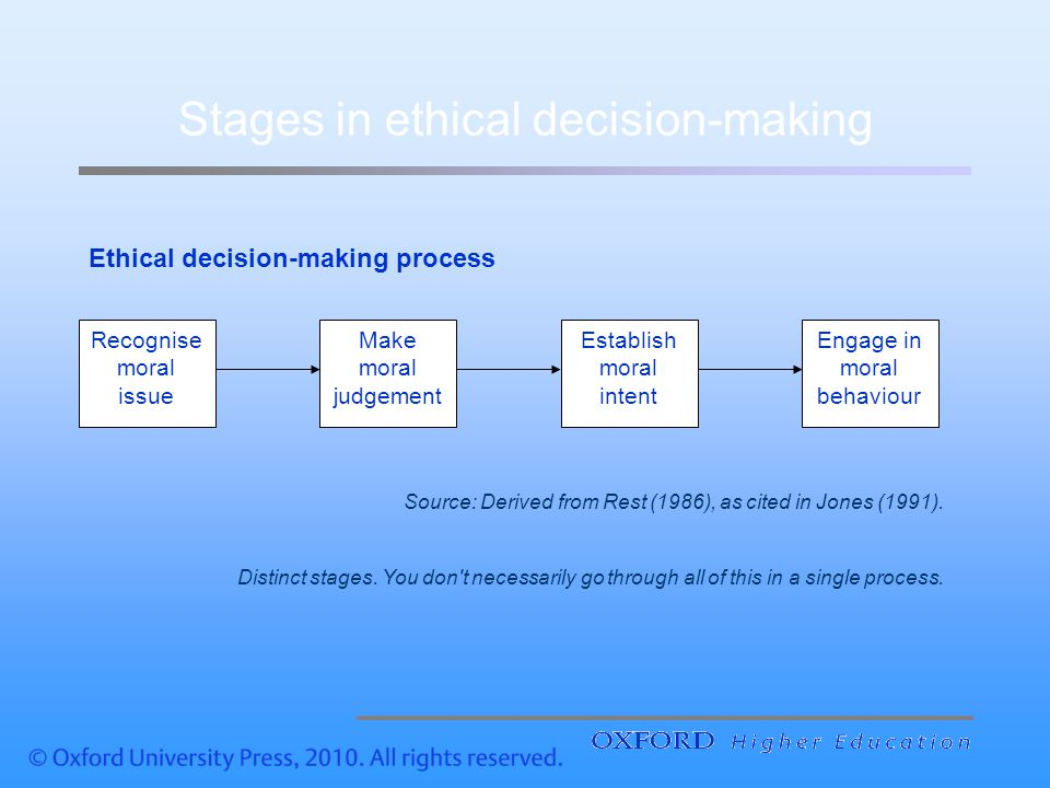 Stages In Ethical Decision Making