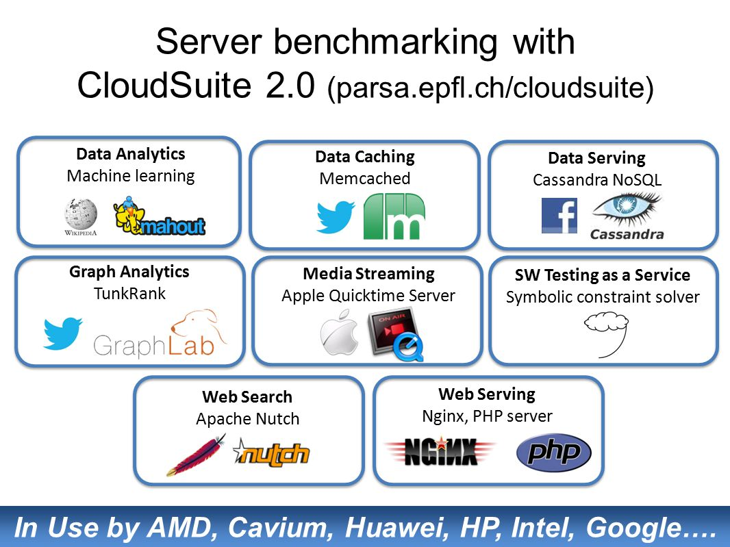 In Use by AMD, Cavium, Huawei, HP, Intel, Google….