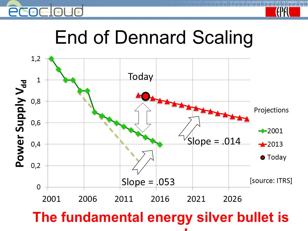 The fundamental energy silver bullet is gone!
