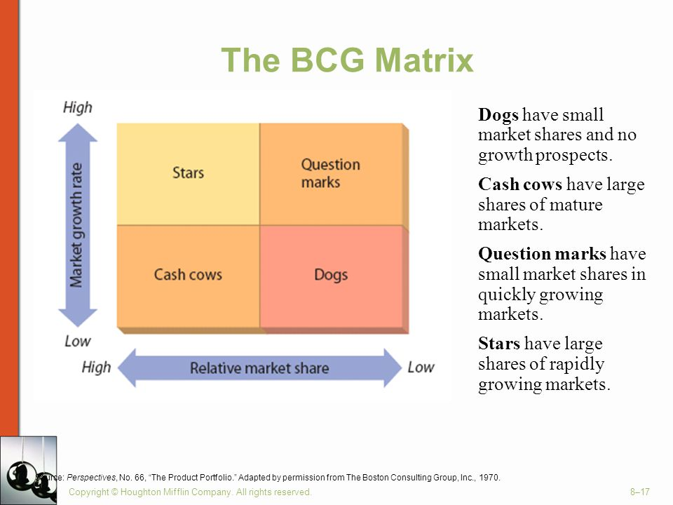 The BCG Matrix Dogs have small market shares and no growth prospects.