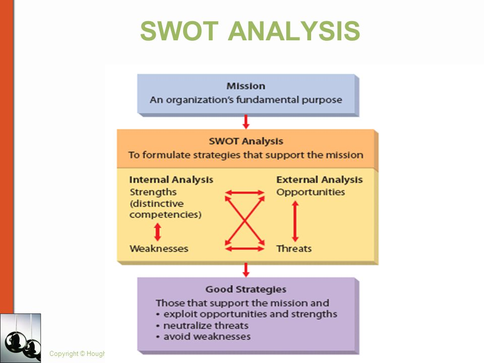 SWOT ANALYSIS Copyright © Houghton Mifflin Company. All rights reserved.