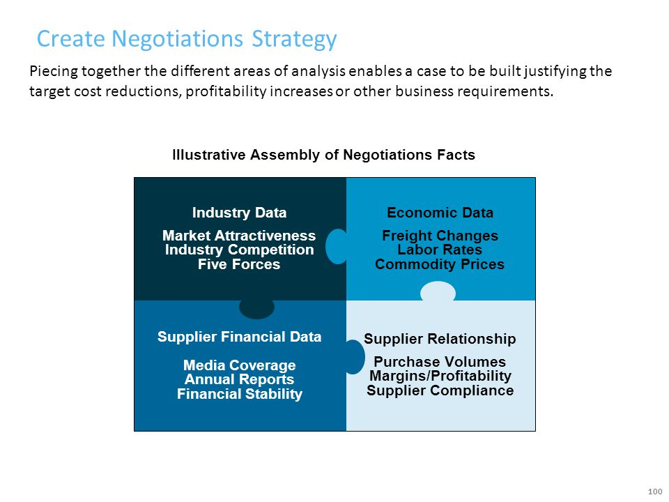Create Negotiations Strategy