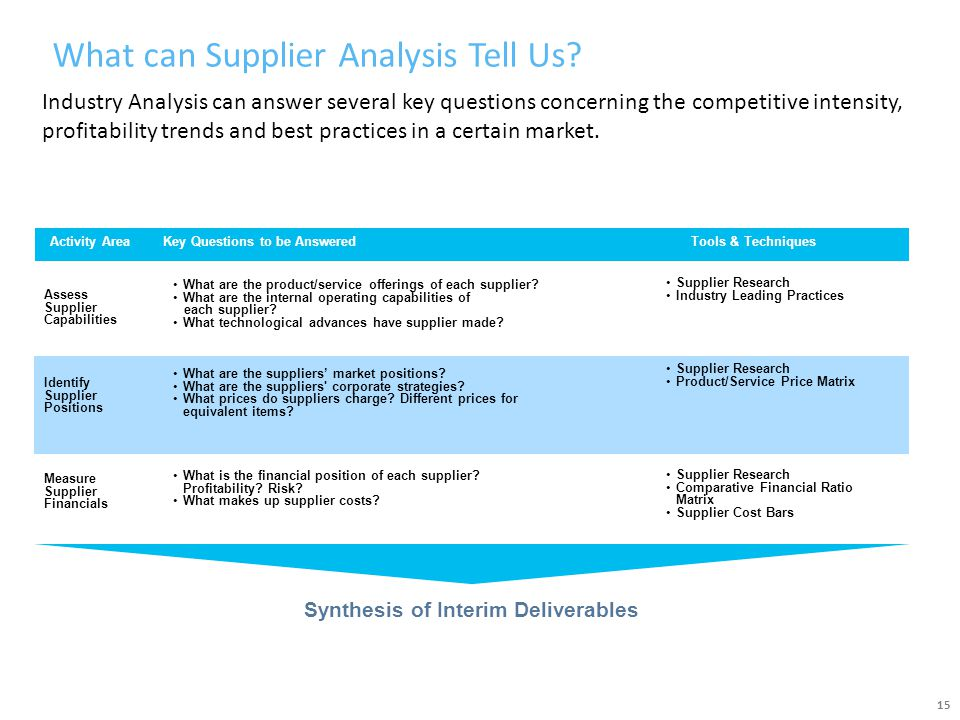 What can Supplier Analysis Tell Us