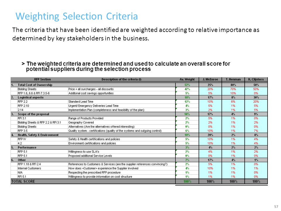Weighting Selection Criteria