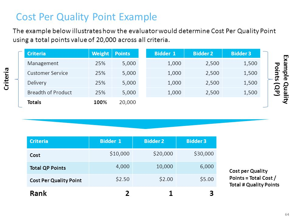 Cost Per Quality Point Example