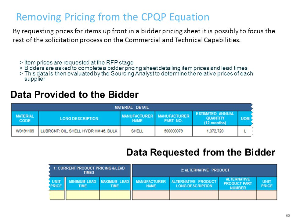 Removing Pricing from the CPQP Equation