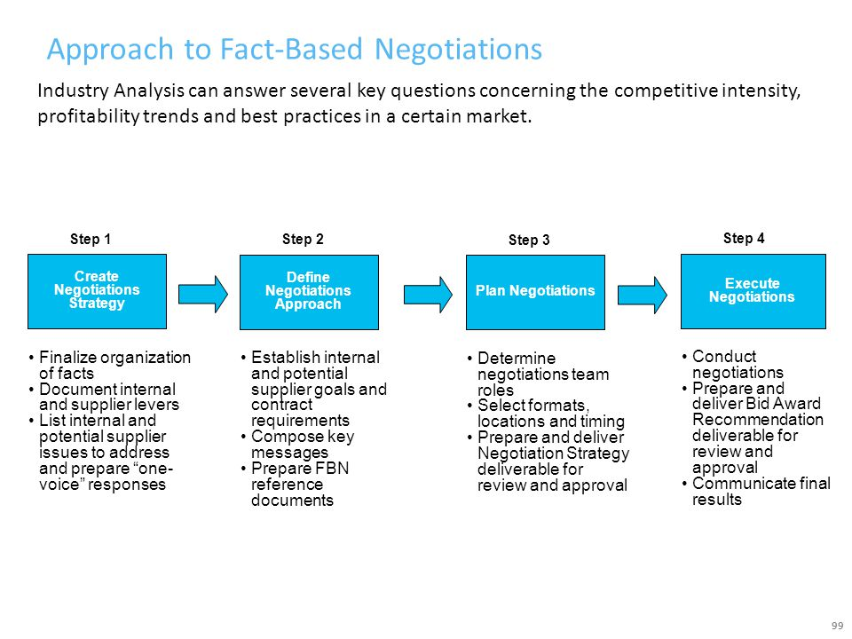 Approach to Fact-Based Negotiations