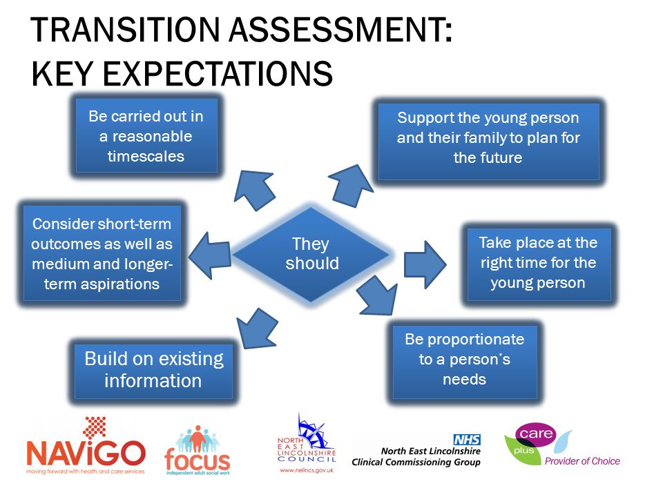 TRANSITION ASSESSMENT: KEY EXPECTATIONS