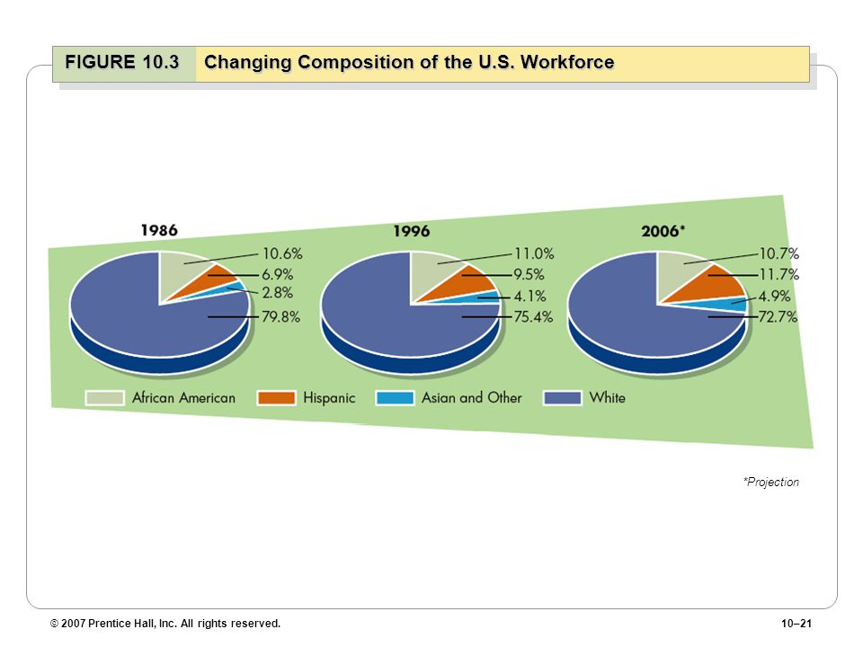 FIGURE 10.3 Changing Composition of the U.S. Workforce