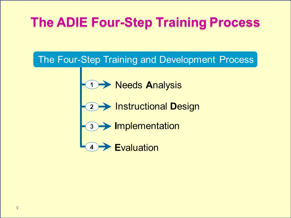 The ADIE Four-Step Training Process