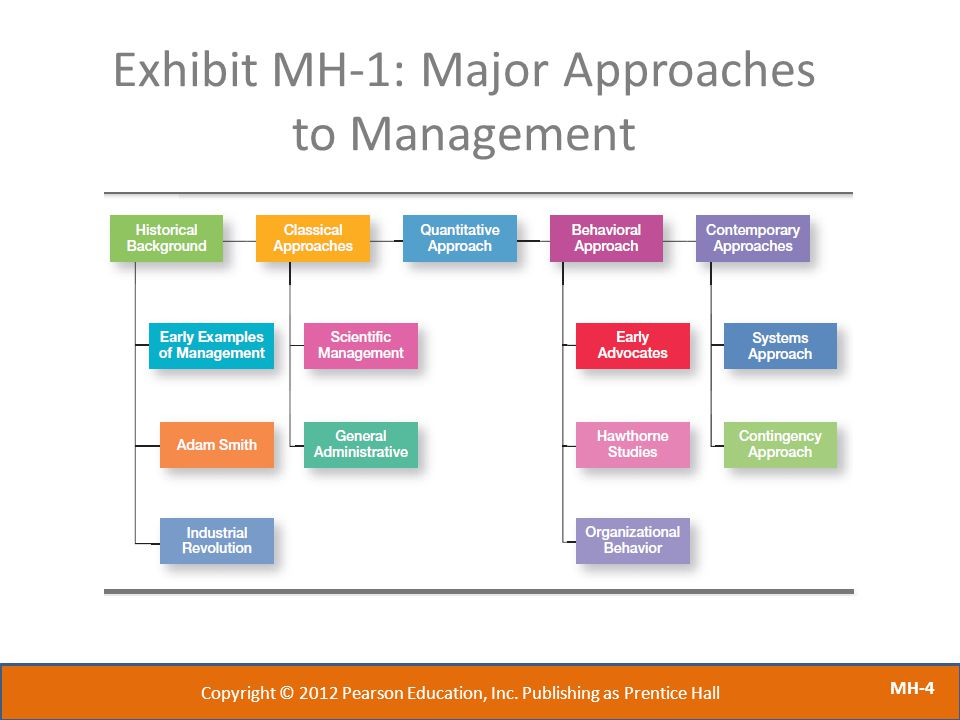 Exhibit MH-1: Major Approaches to Management