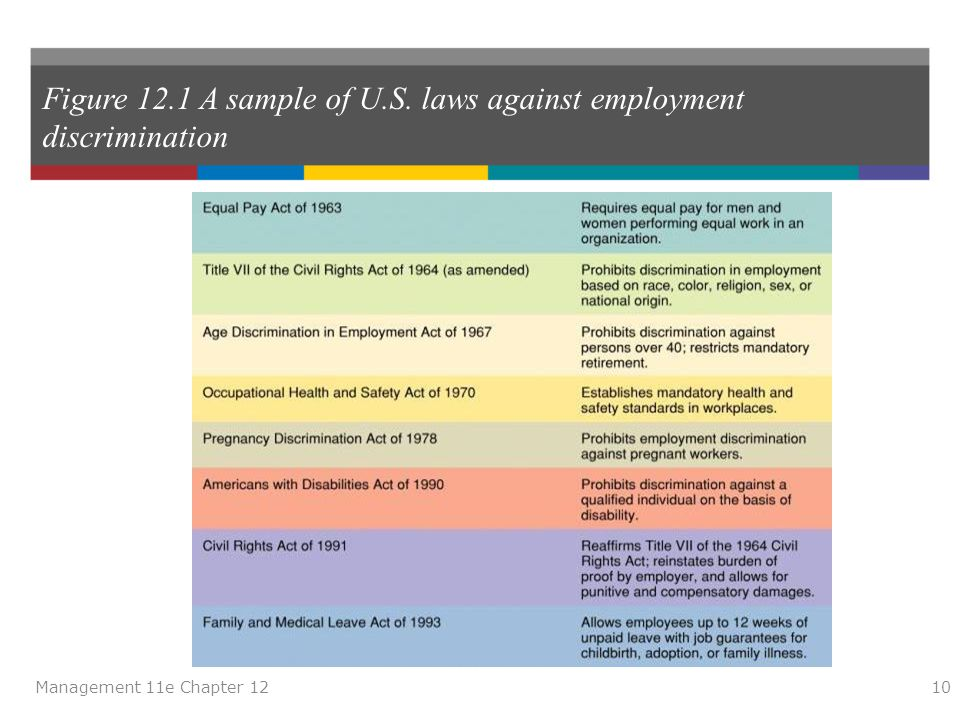Figure 12.1 A sample of U.S. laws against employment discrimination