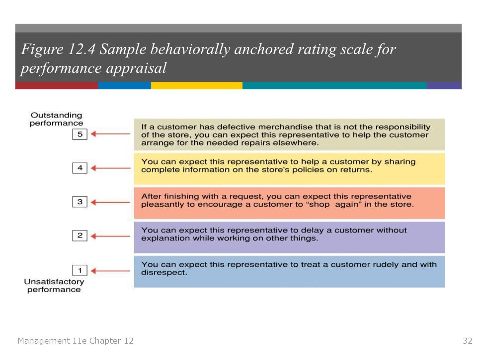 Figure 12.4 Sample behaviorally anchored rating scale for performance appraisal