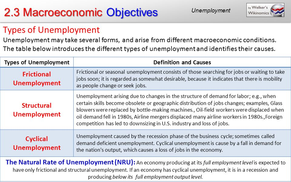 different types of unemployment One of the types of unemployment is structural this occurs when the conditions in the economy demand a different skill set than current workers have it can also be thought of as technology taking over jobs, although structural unemployment as a whole is larger than that.