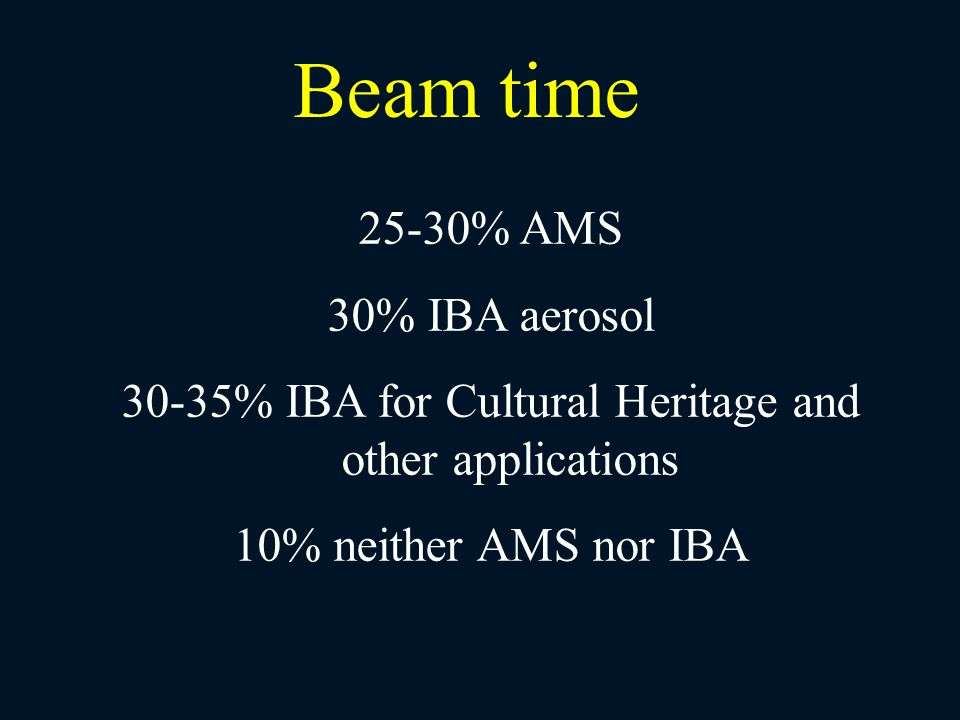 30-35% IBA for Cultural Heritage and other applications