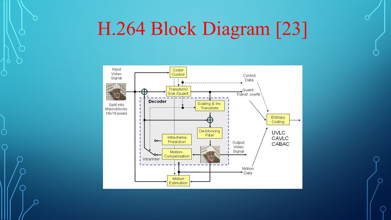 Guided By Drkrrao Submitted Lohith Subramanya Ppt Video H 264 Block Diagram 5 H264 23