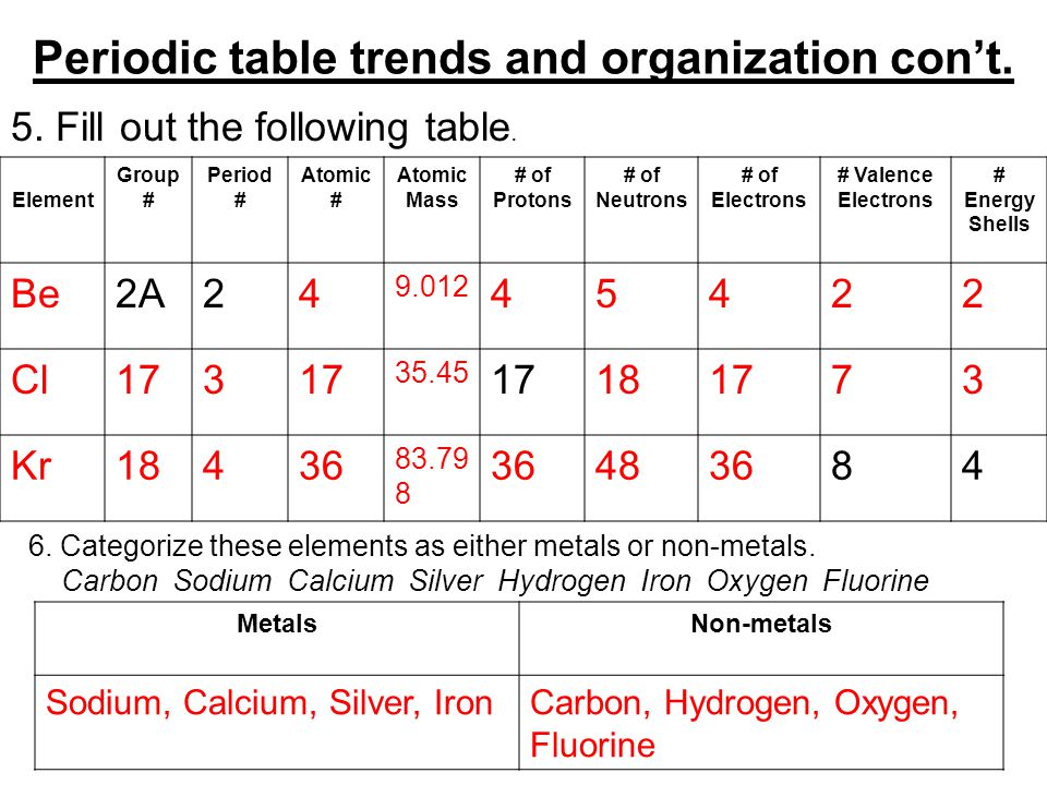 Chemistry unit review answer key ppt video online download periodic table trends and organization cont urtaz Image collections