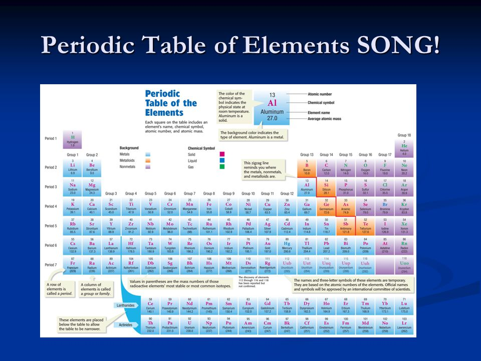 Periodic table of elements chapter ppt download 18 periodic table of elements song urtaz Images