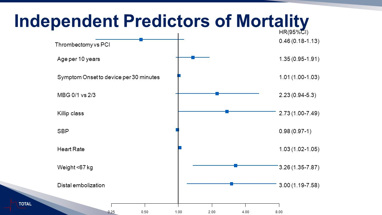 Independent Predictors of Mortality