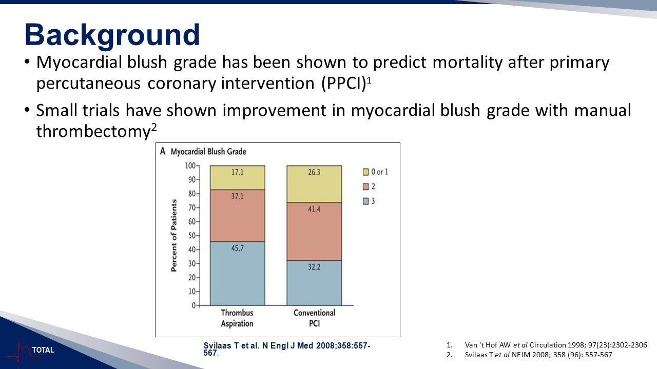 Background Myocardial blush grade has been shown to predict mortality after primary percutaneous coronary intervention (PPCI)1.