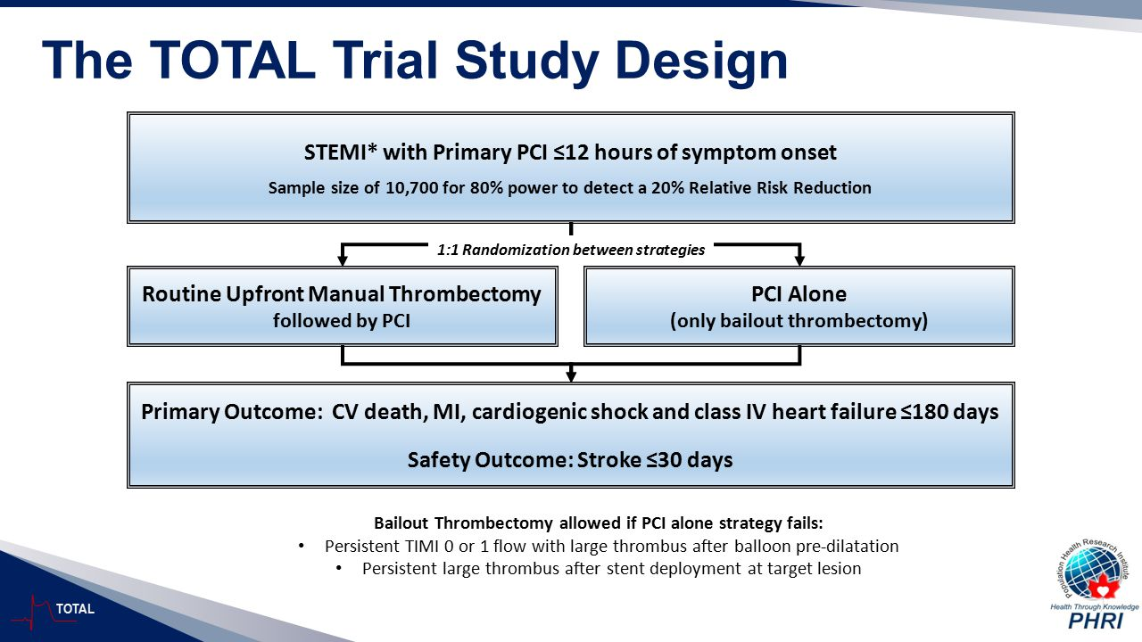 The TOTAL Trial Study Design