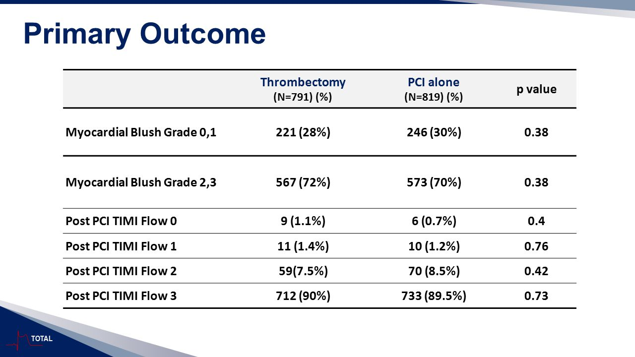 Primary Outcome Thrombectomy PCI alone p value