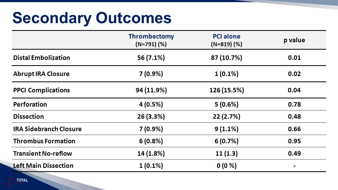 Secondary Outcomes Thrombectomy PCI alone p value Distal Embolization