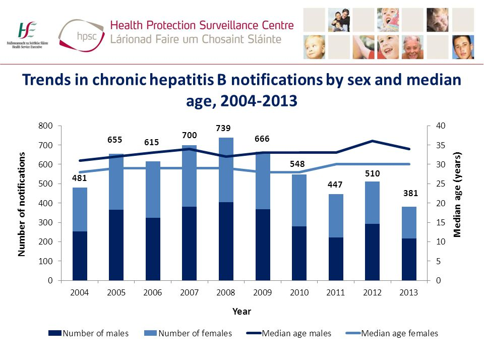 Trends in chronic hepatitis B notifications by sex and median age,