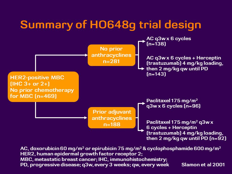Summary of HO648g trial design