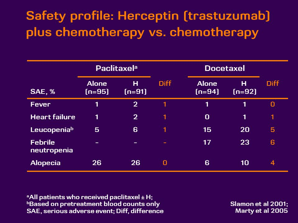 Safety profile: Herceptin (trastuzumab) plus chemotherapy vs