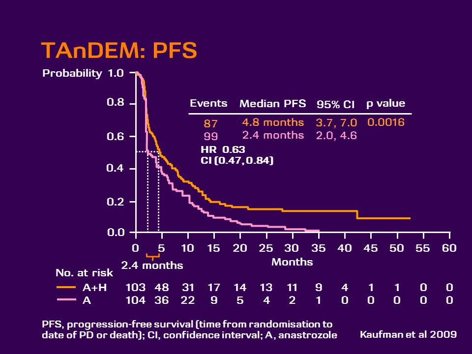 TAnDEM: PFS Probability Events Median PFS 4.8 months