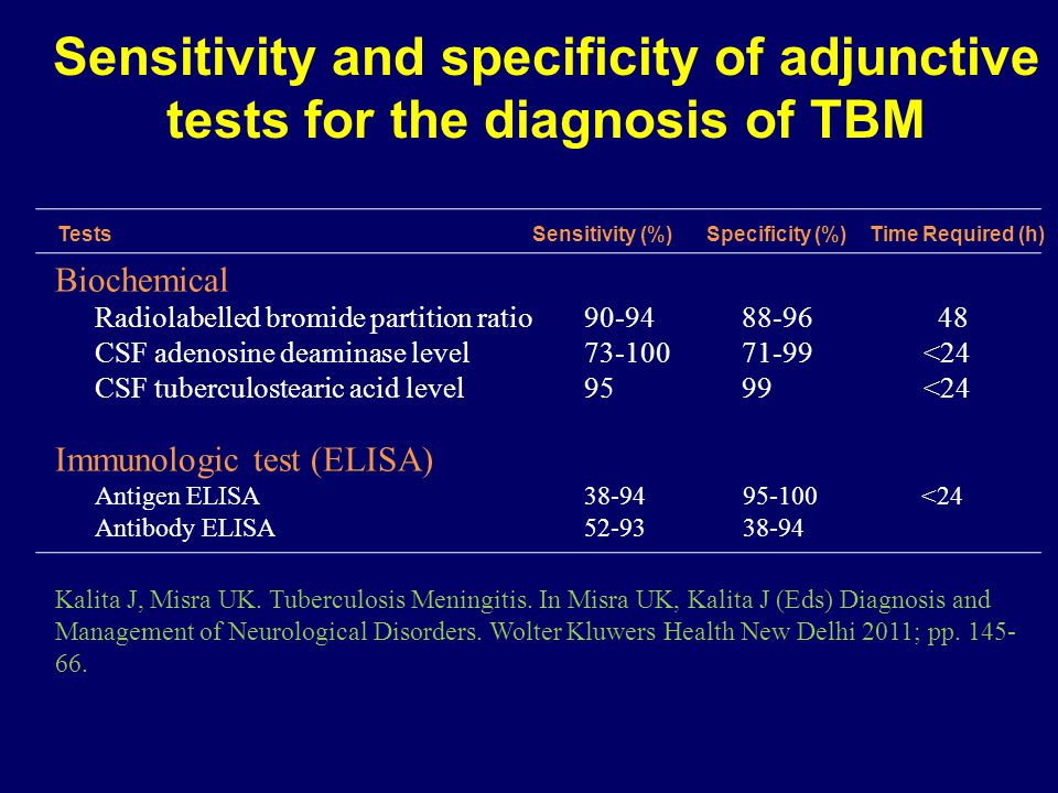 Sensitivity and specificity of adjunctive tests for the diagnosis of TBM