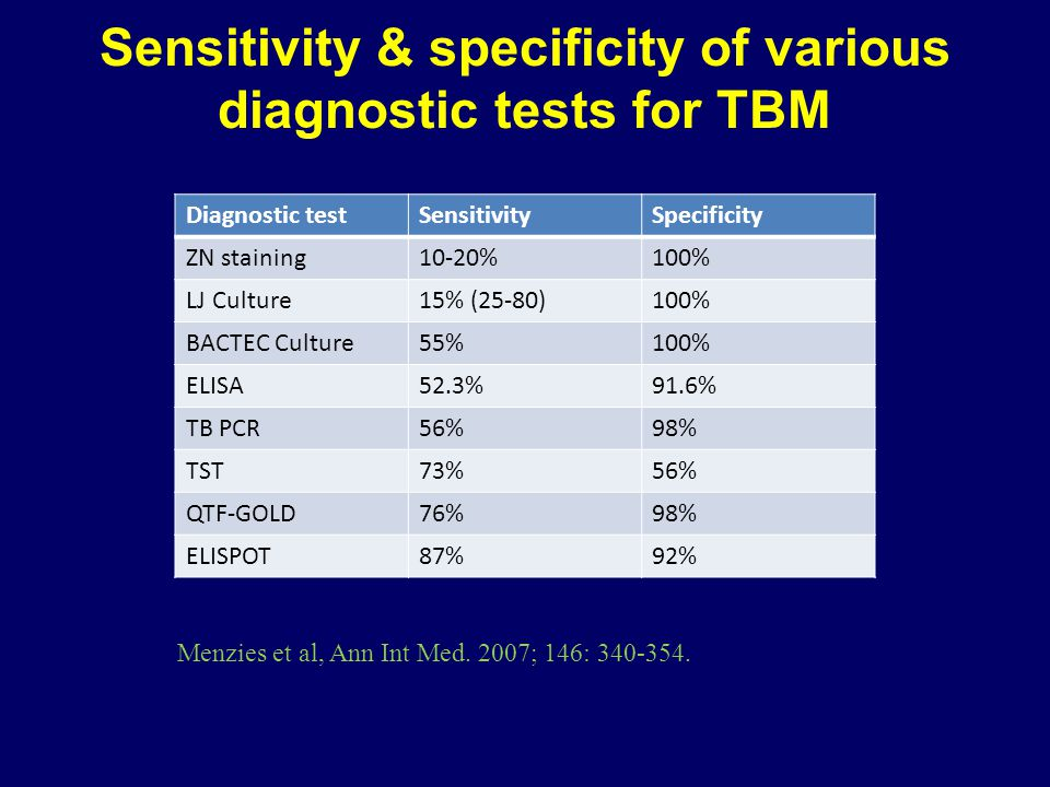 Sensitivity & specificity of various diagnostic tests for TBM