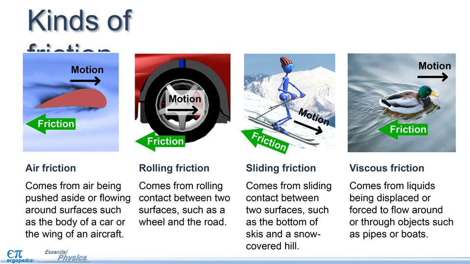 Friction There Are Many Forms Of Friction This Lesson Introduces