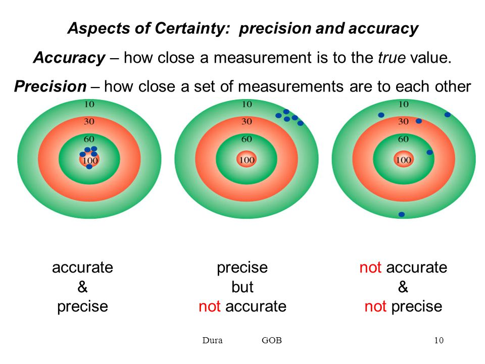 Aspects of Certainty: precision and accuracy