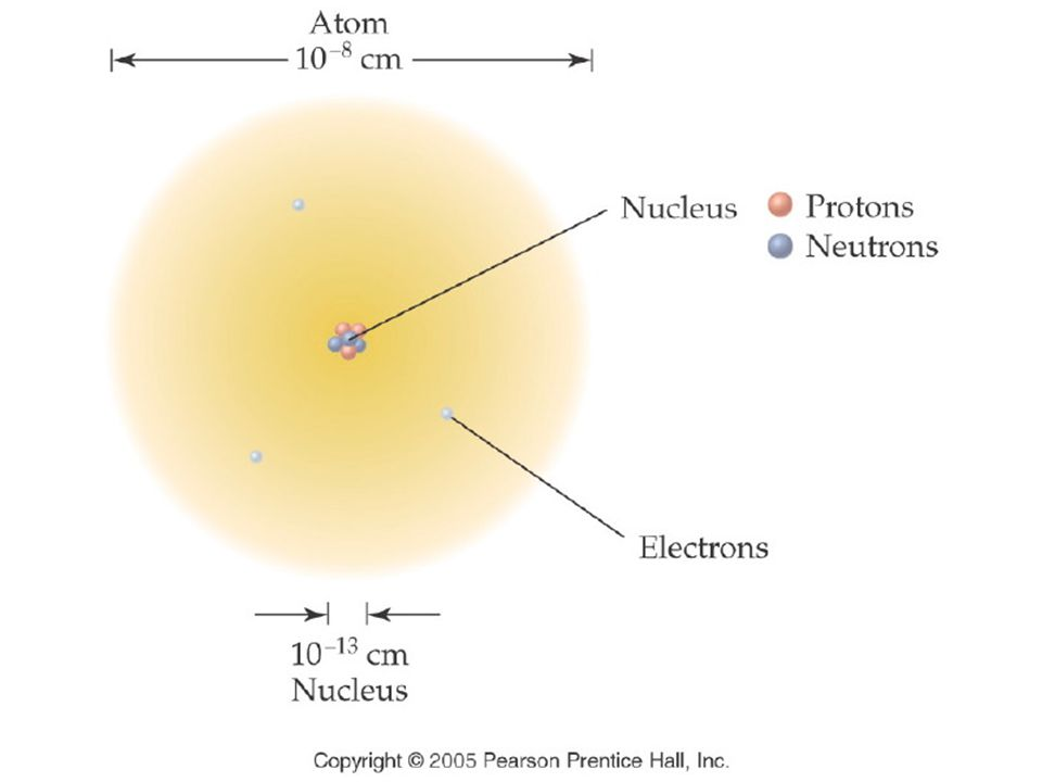 Chapter 5 atomic theory the nuclear model of the atom ppt video figure title rutherford model of the atom caption ccuart Image collections
