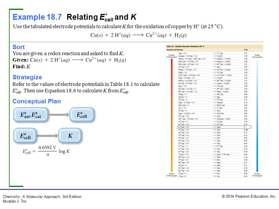Example 18.7 Relating Ecell and K °